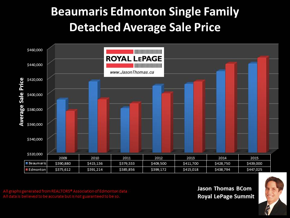 Beaumaris Castledowns home selling price graph