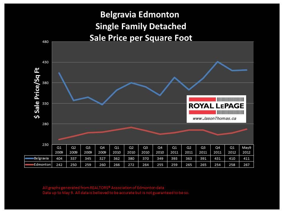 Belgravia University area real estate sale prices