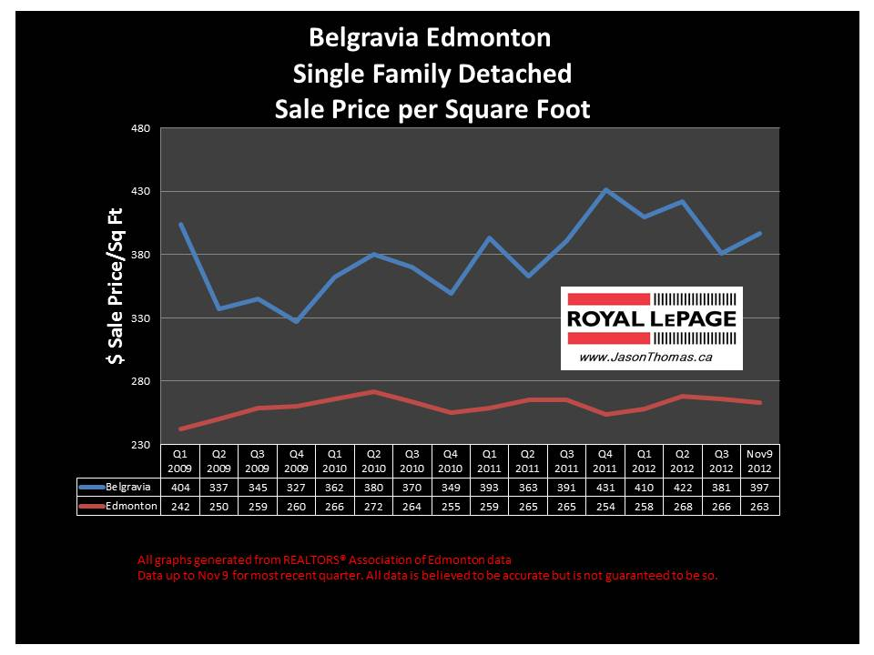 Belgravia home sale price graph