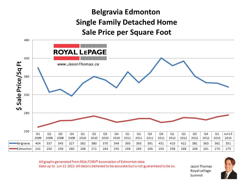 Belgravia Edmonton home sale prices