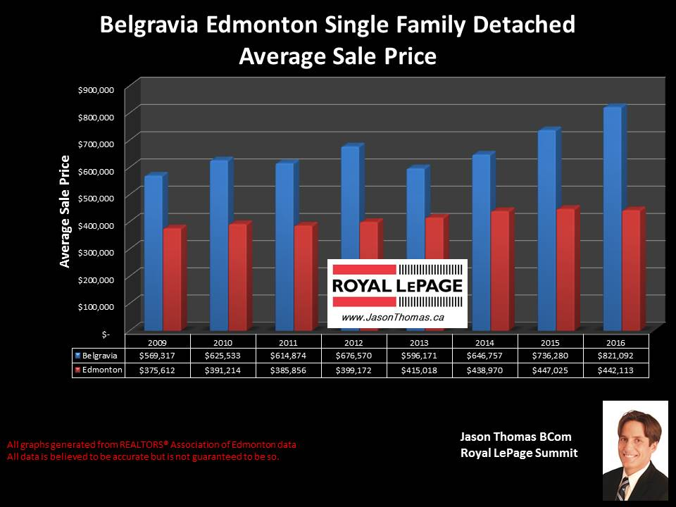 Belgravia University of Alberta Home Sale Price graph in Edmonton
