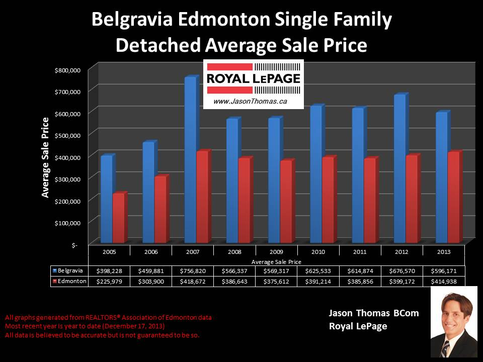 Belgravia homes for sale