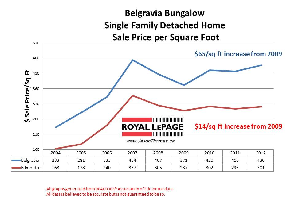 Belgravia Sale Price Per square foot