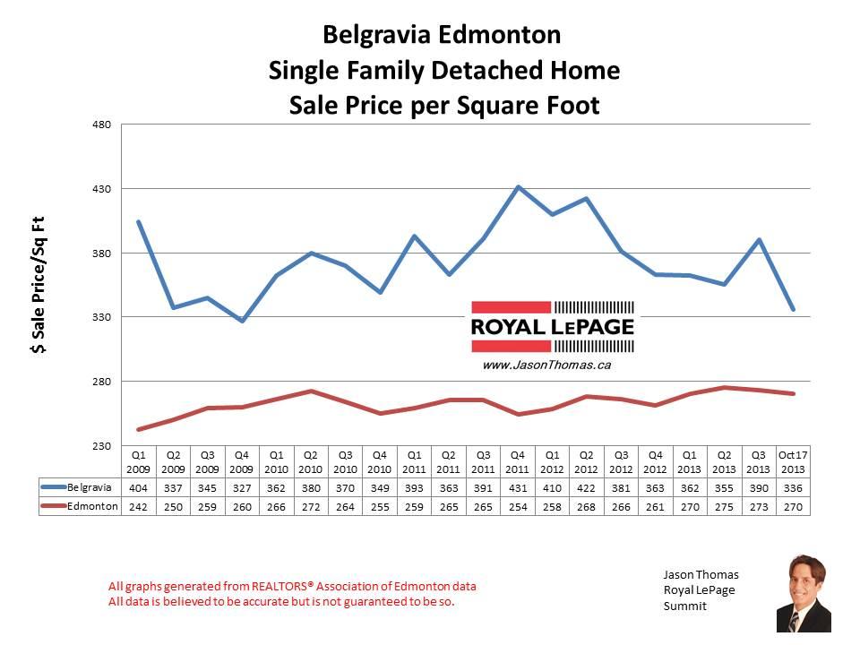 Belgravia University Home sales