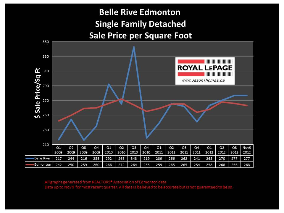 Belle Rive Edmonton home sale price chart