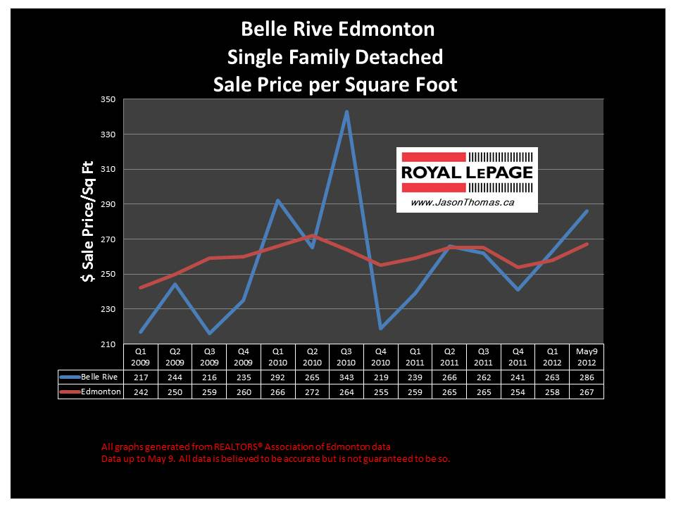 Belle Rive Northeast edmonton real estate sale price graph
