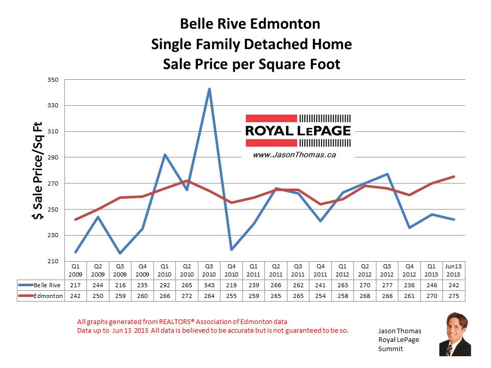 Belle rive Edmonton home sale prices