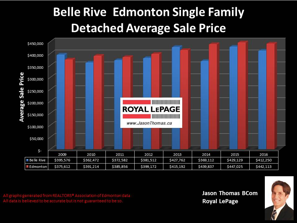 Belle rive Northeast Edmonton house sale price chart