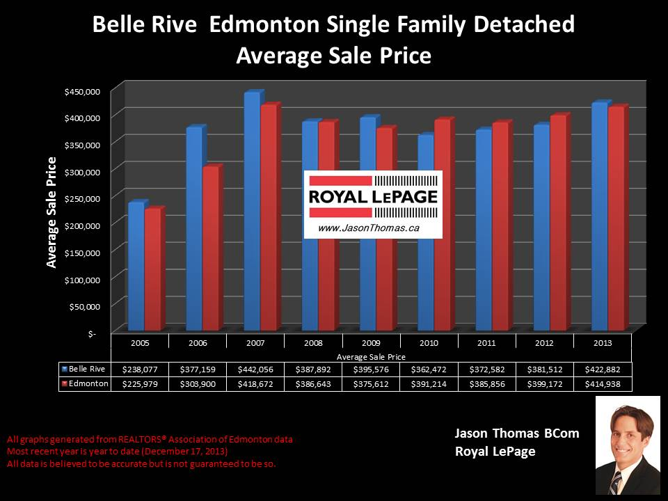 Belle Rive homes for sale