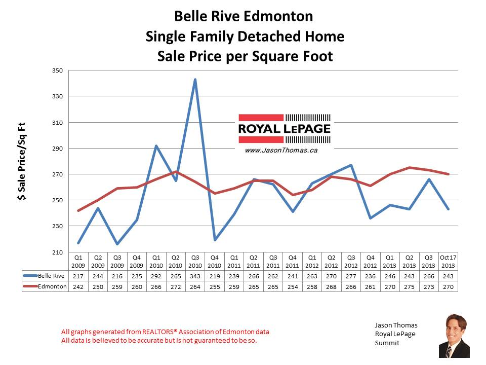 Belle Rive Northeast Edmonton home sales