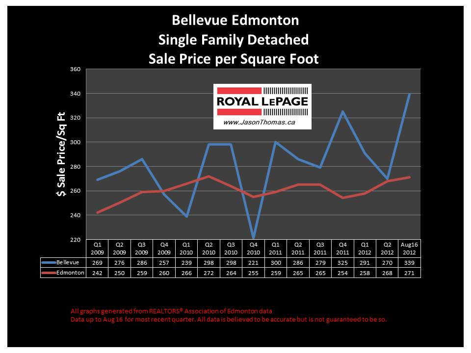 Bellevue Edmonton real estate house sale price graph