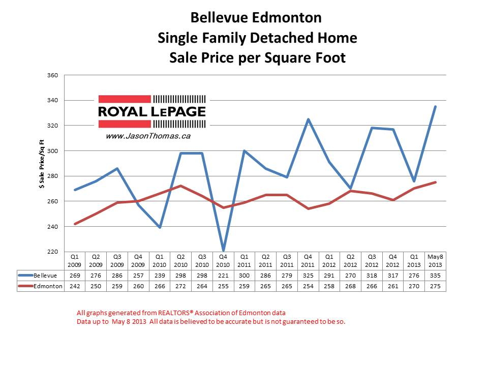 Bellevue Home sale prices