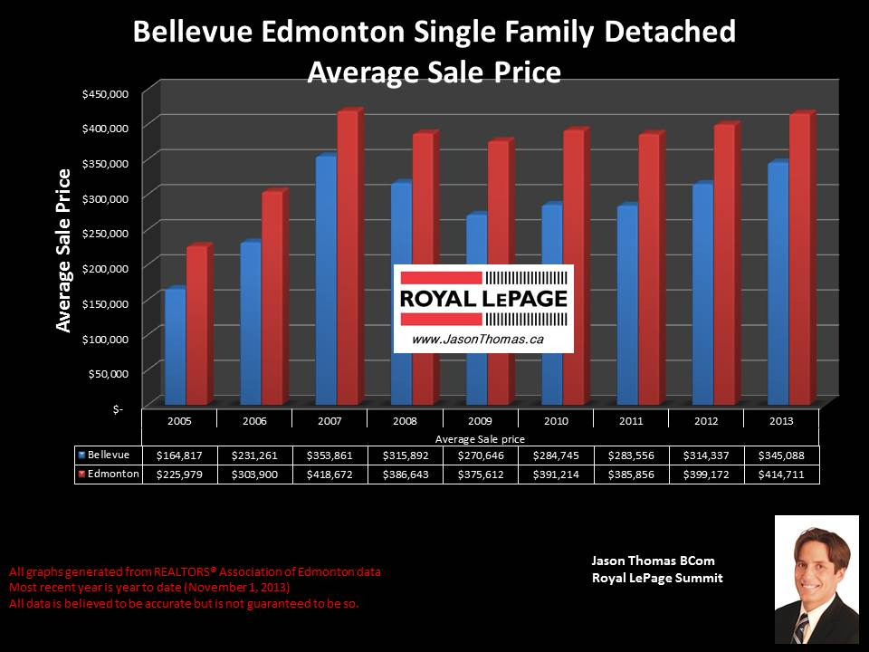 Bellevue average house sale price chart 2005 to 2013