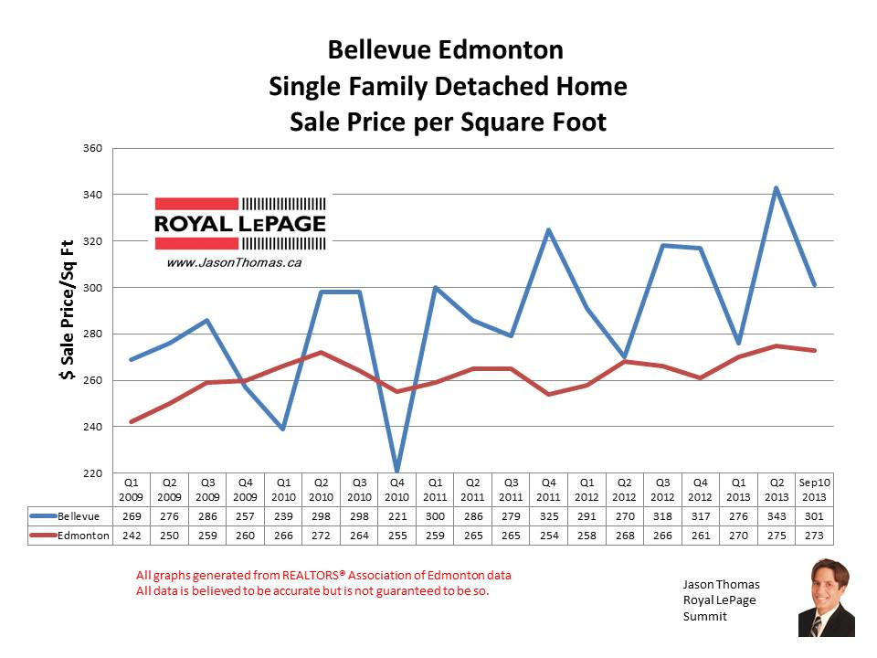 Bellevue Edmonton Home Sales