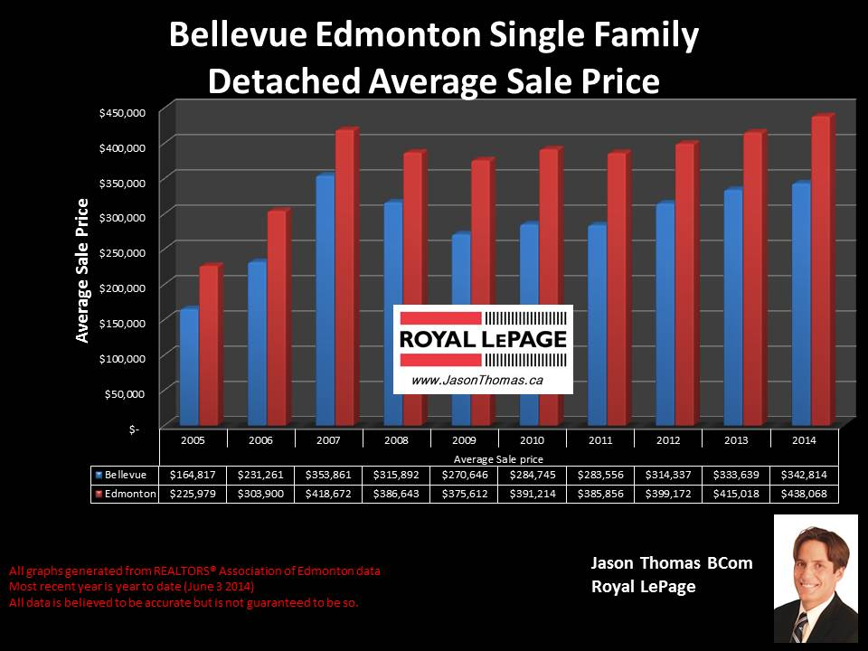 Bellevue Edmonton homes for sale
