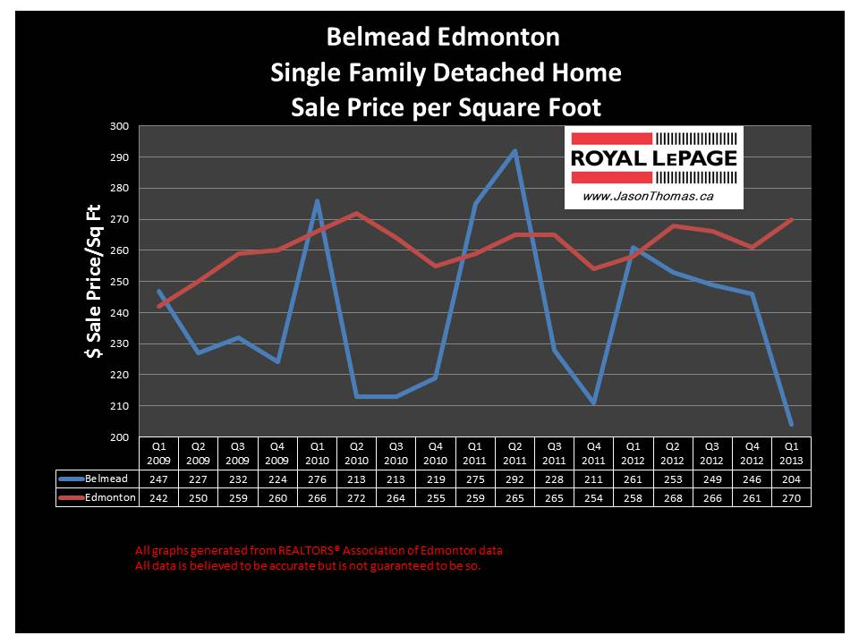 Belmead home sale prices