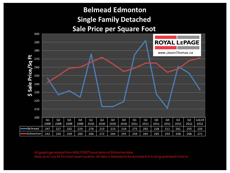 Belmead West Edmonton real estate house sale prices
