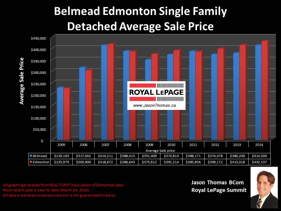 Belmead Edmonton homes for sale