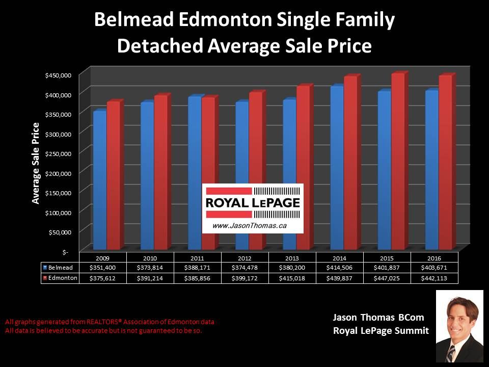 Belmead home sale price graph in west Edmonton