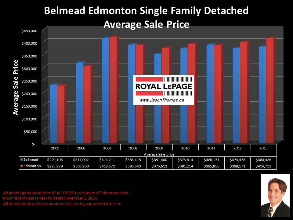 Belmead West edmonton home sales