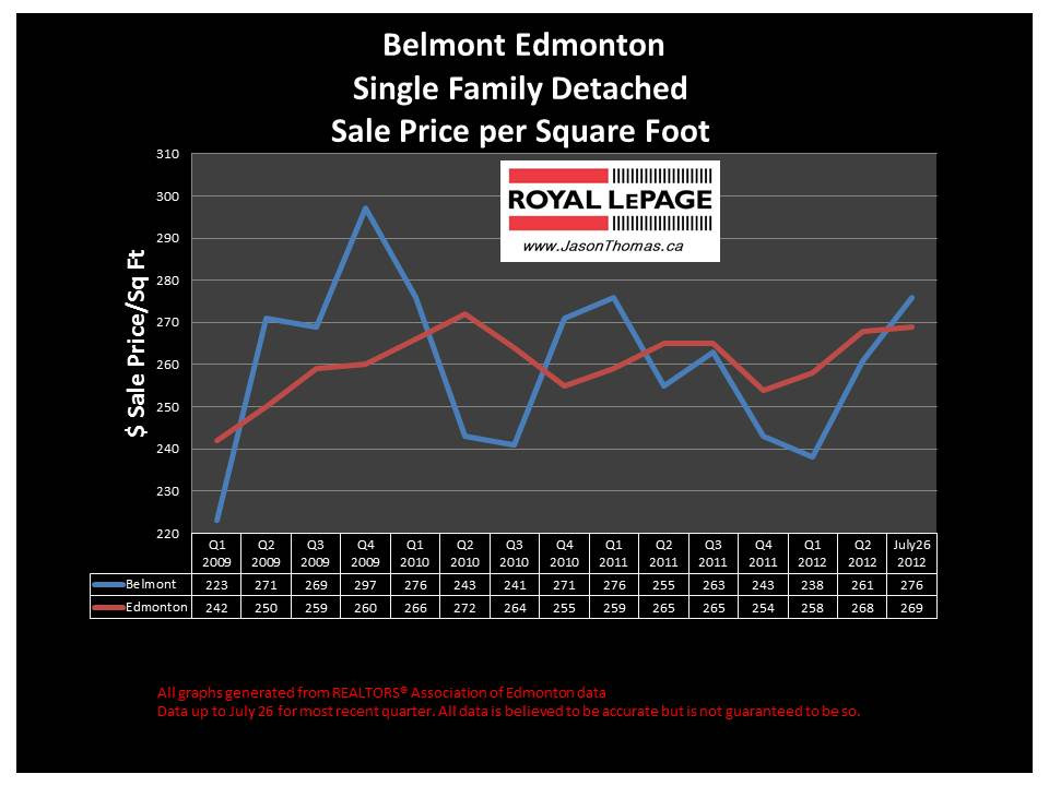 Belmont Clareview Edmonton real estate sale price graph