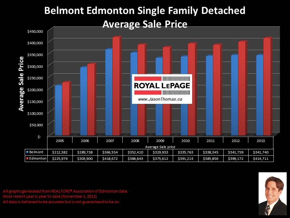 Belmont Clareview average selling price graph for houses 2005 to 2013