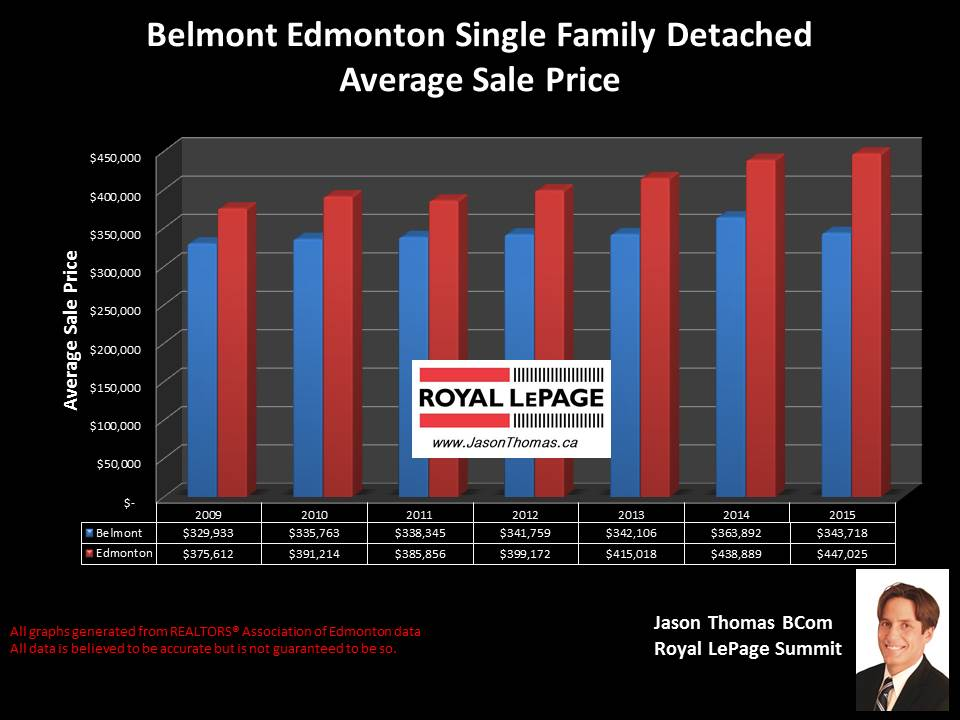Belmont home selling price graph in Clareview Edmonton