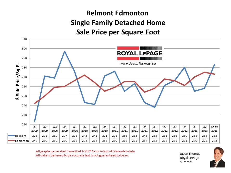 Belmont Clareview home sale prices