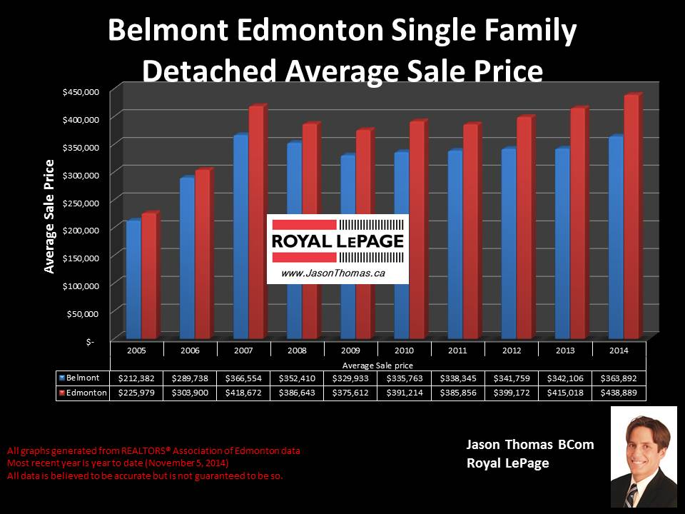 Belmont Clareview homes for sale