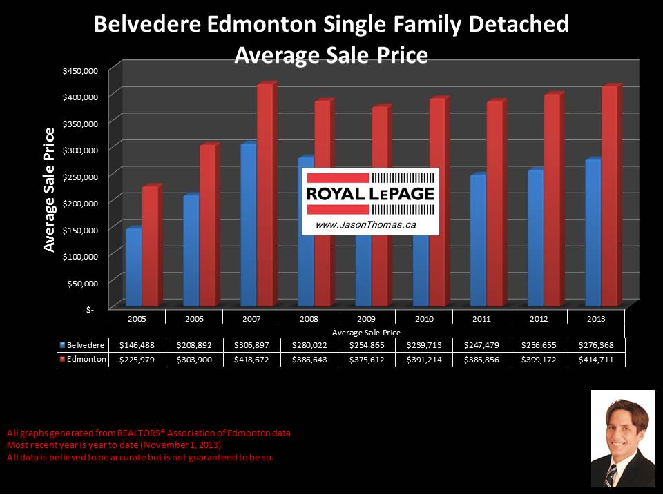 Belvedere Edmonton average house sale price chart