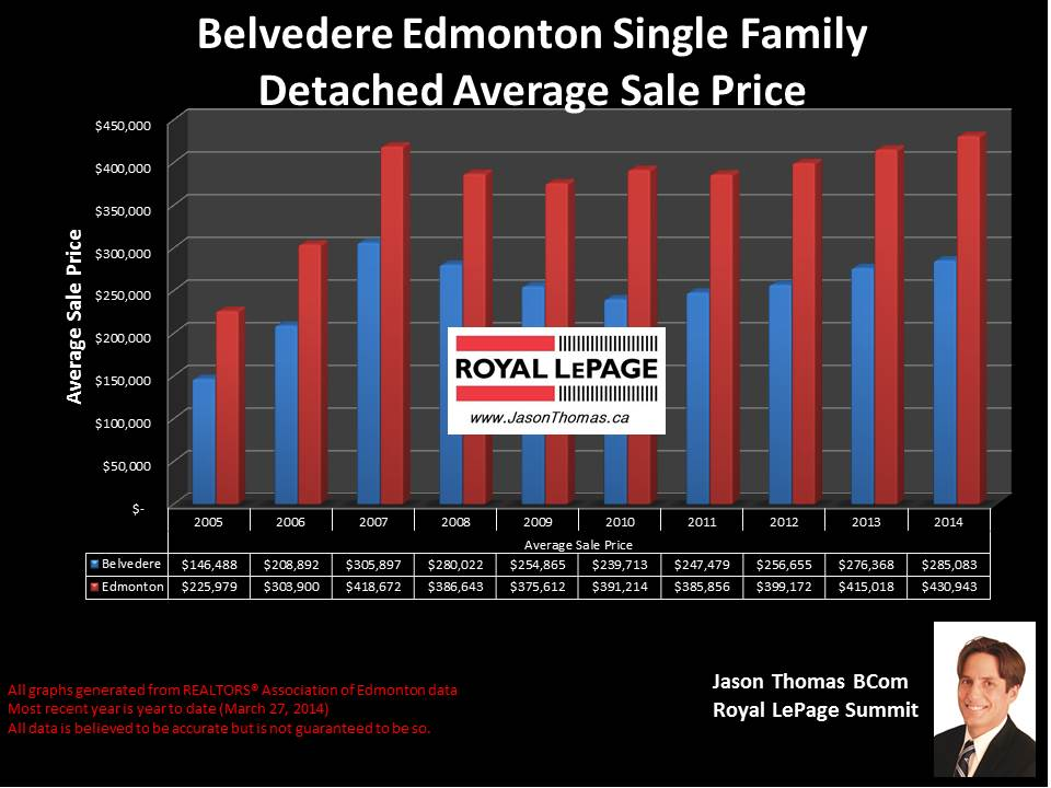 Belvedere Edmonton homes for sale