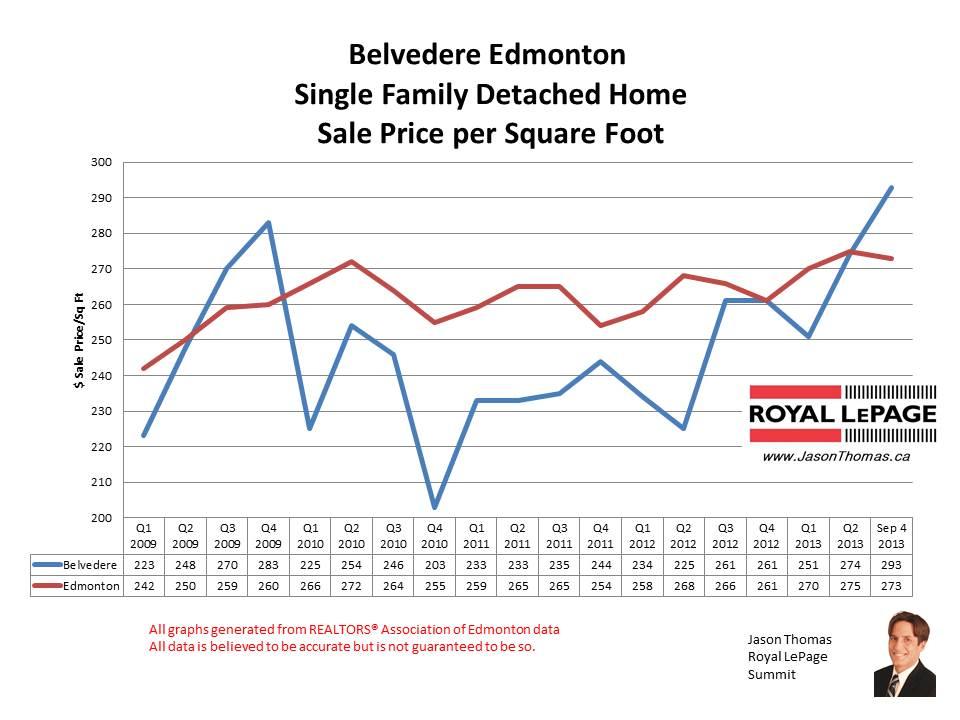 Belvedere Home sale prices