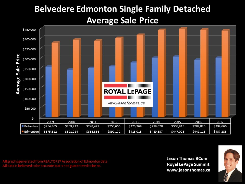 Belvedere Edmonton homes sale price graph