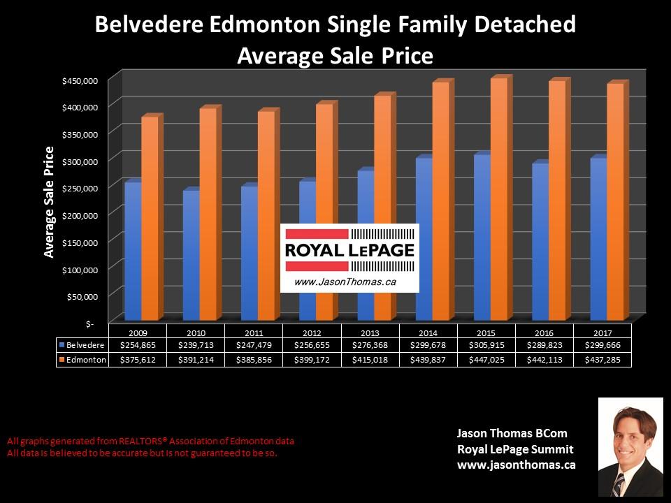 Belvedere Edmonton homes sale price graph