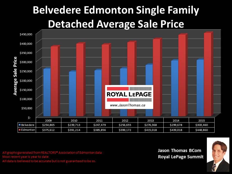 Belvedere Edmonton home sale price graph