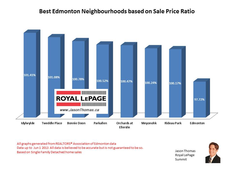 Best Edmonton Neighbourhoods based on sale price ratio