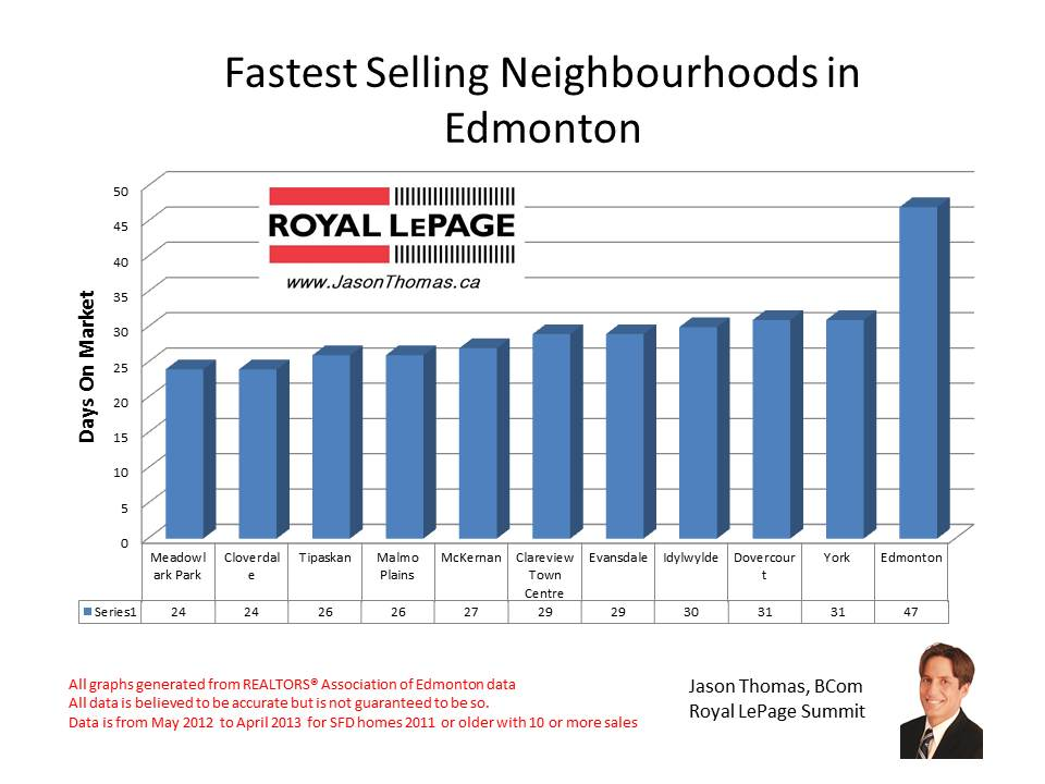 Best neighbourhoods in Edmonton based on Days on Market