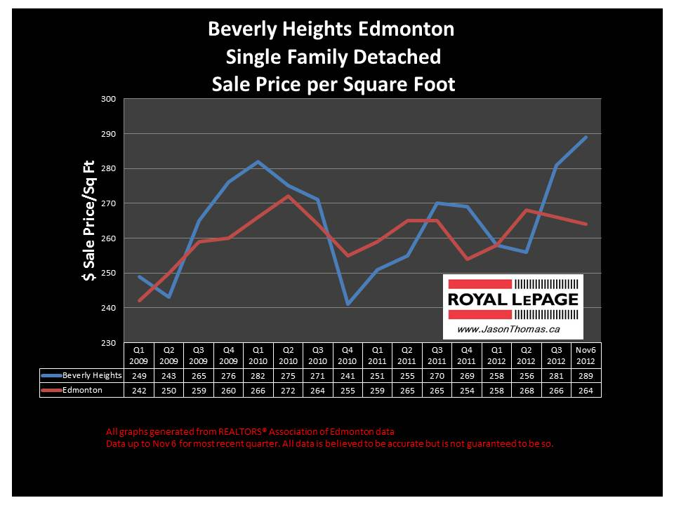 Beverly Heights home sale price graph