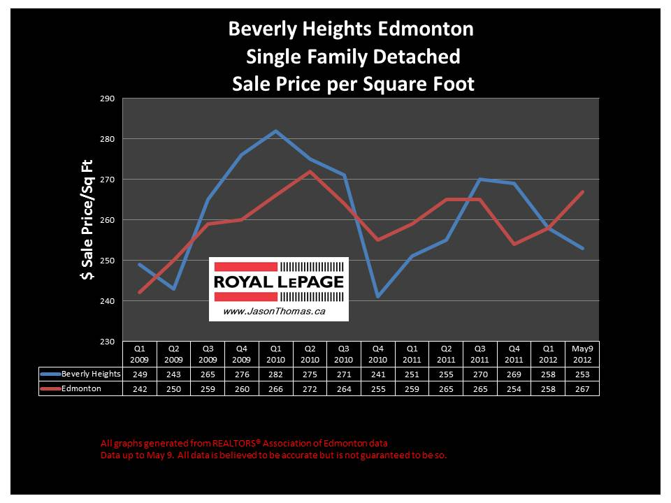 beverly heights average sale price per square foot 2012