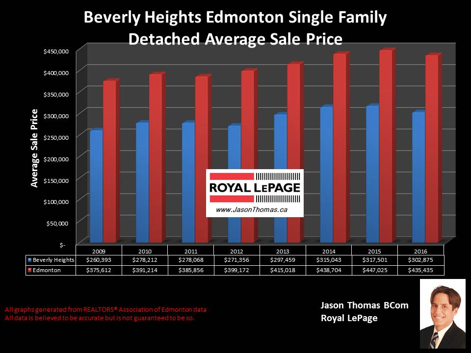 Beverly Heights Edmonton home sale price chart historical