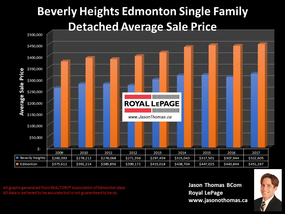 Beverly Heights average sale price graph in Edmonton