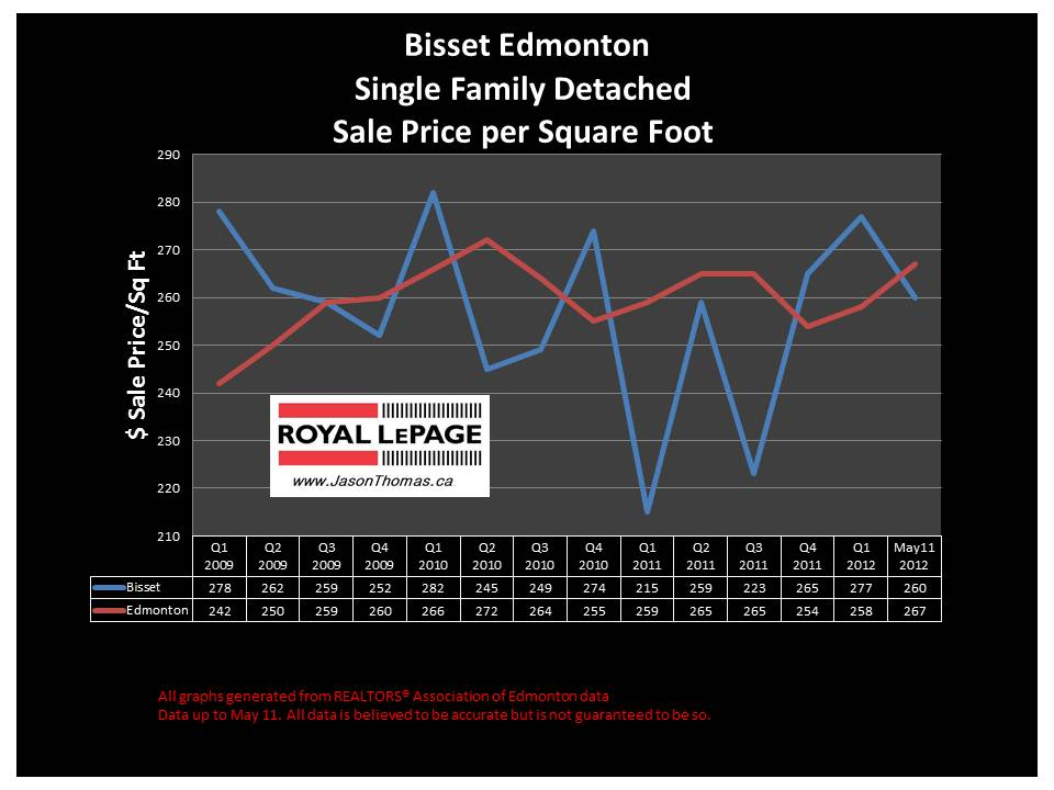 Bisset Millwoods Real Estate Selling price graph