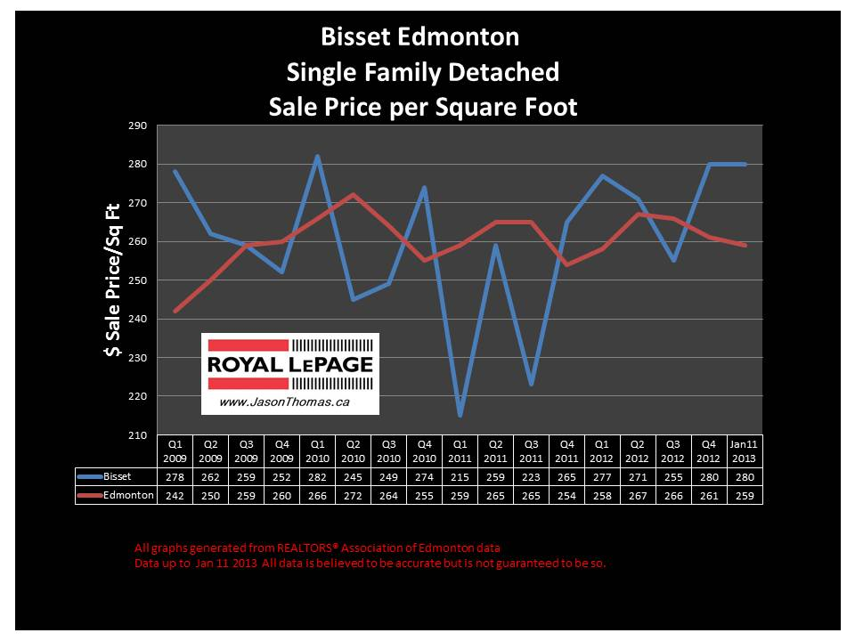 Bisset Millwoods House price graph 2013