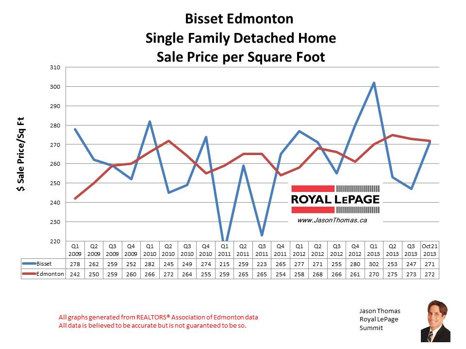 Bisset Millwoods home sales