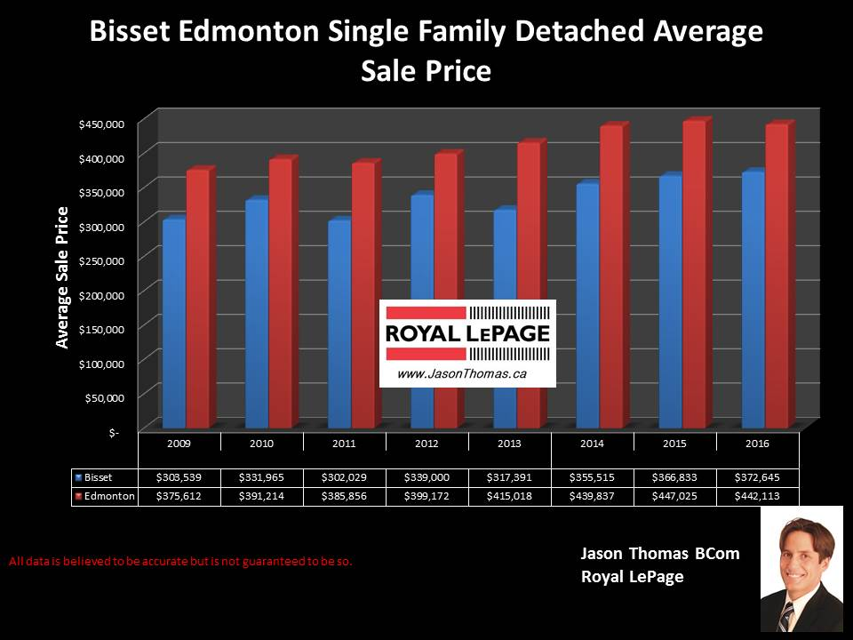 Bisset Mill Woods home selling price chart in Edmonton