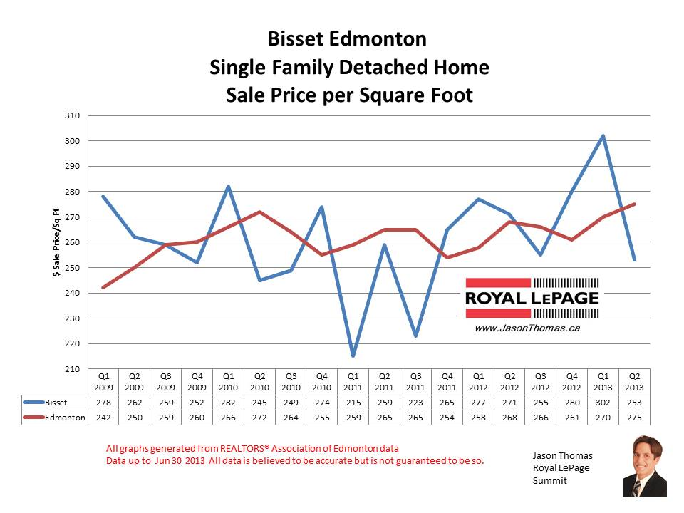 Bisset Millwoods Real Estate Sale Prices