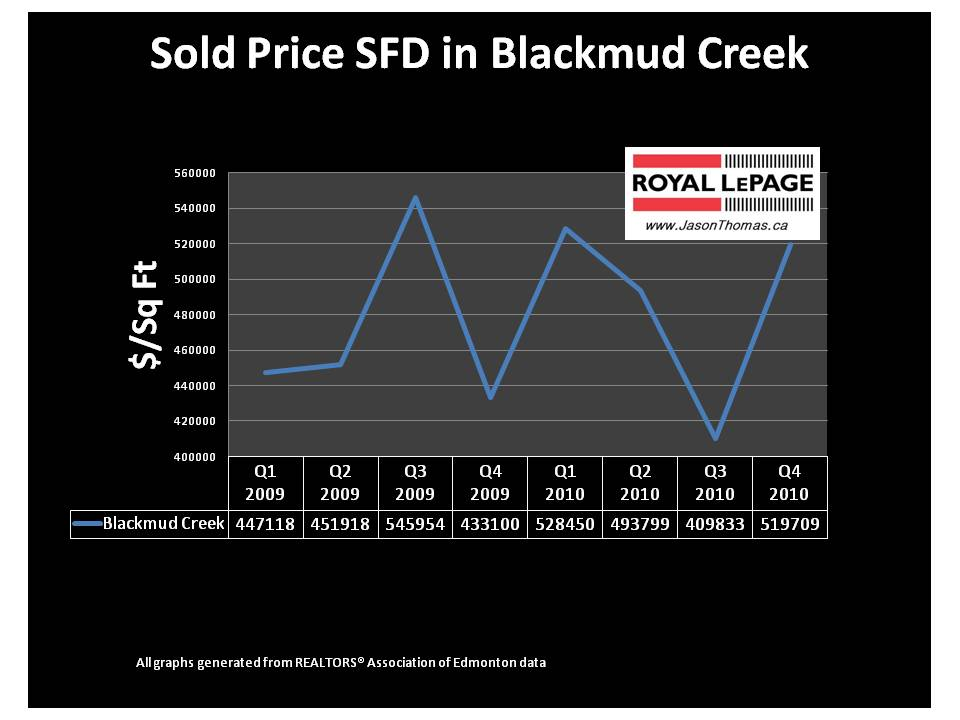 Blackmud Creek Southbrook Edmonton real estate average sold price