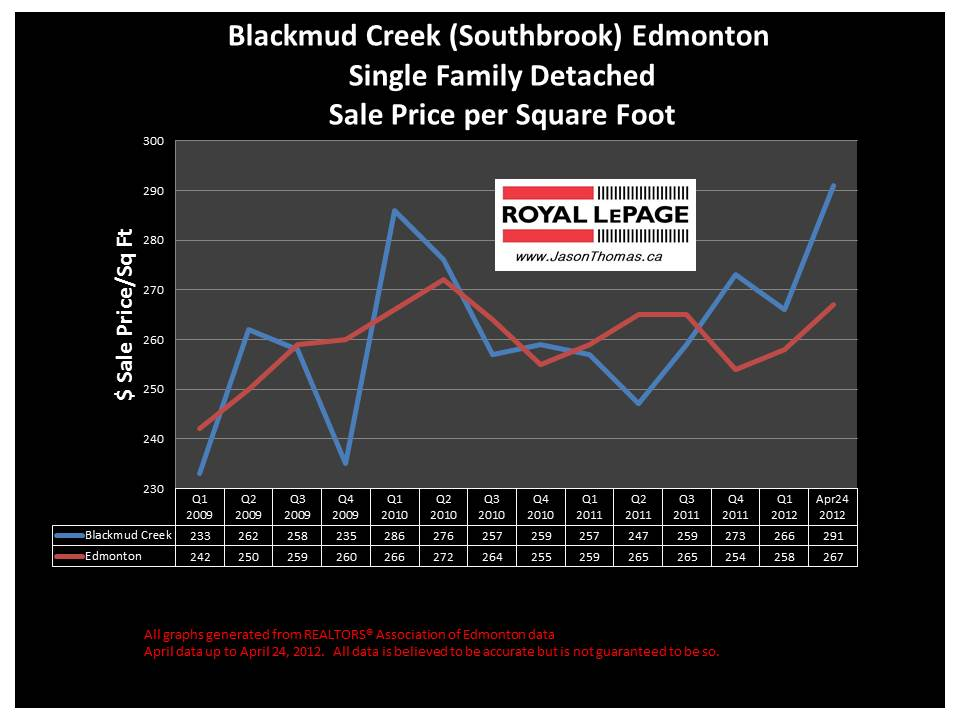 Blackmud Creek Southbrook real estate