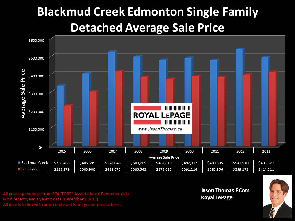 Blackmud Creek Southbrook Edmonton real estate price graph