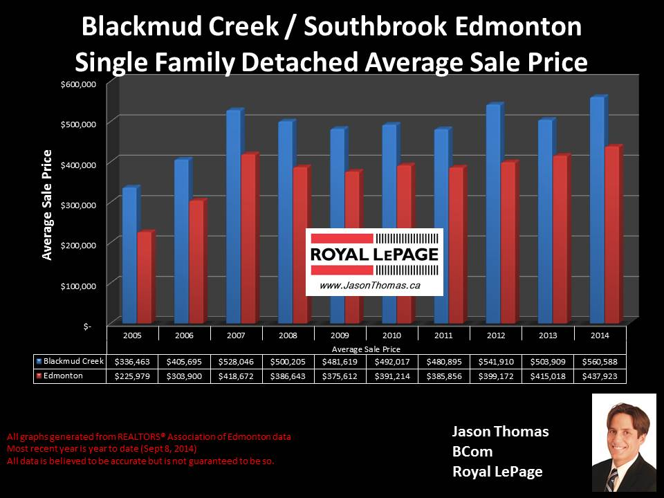Blackmud Creek Southbrook homes for sale